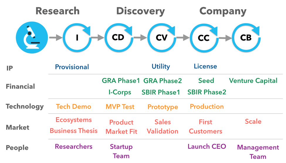 VentureLab process flow diagram